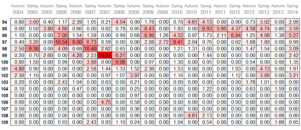 hotspots table 3: profiles 94-109 seasons 2004-2013