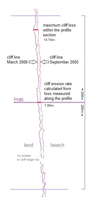 Pr96 cliff lines September 2005 and March 2006